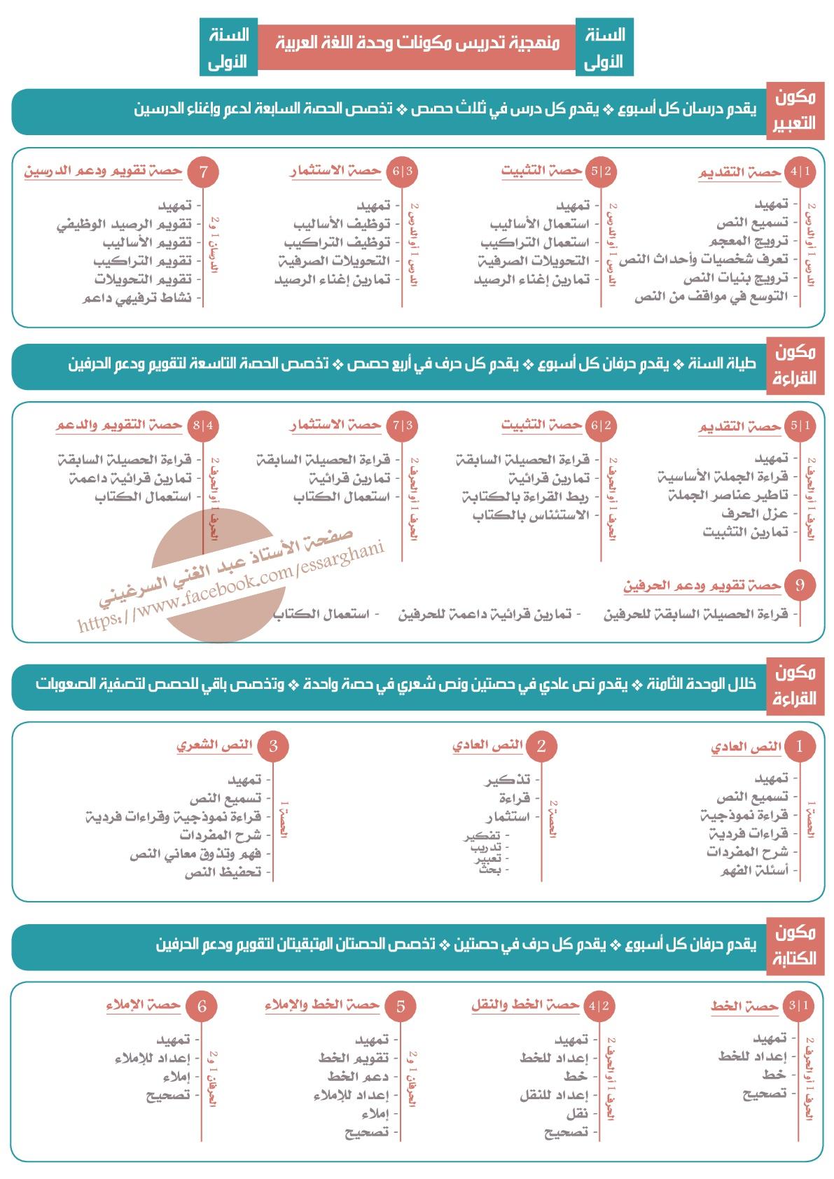 منهجية تدريس مكونات وحدة اللغة العربية السنة الاولى