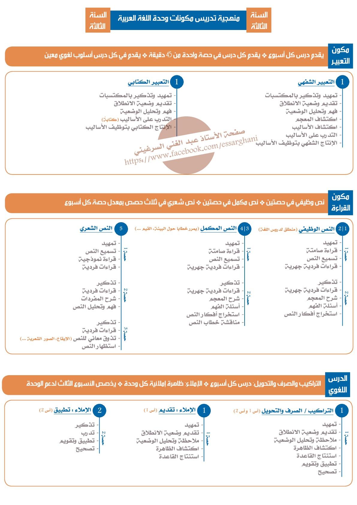 منهجية تدريس مكونات وحدة اللغة العربية السنة الثالثة