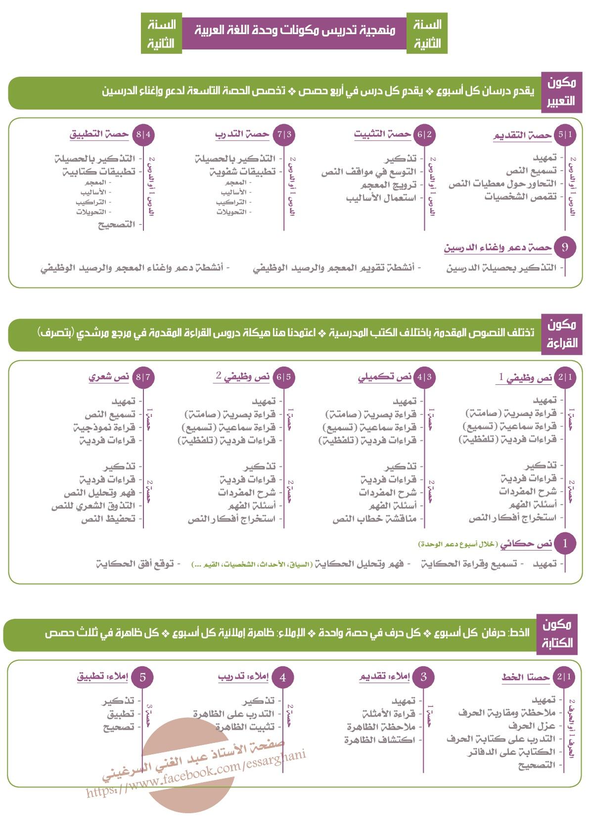 منهجية تدريس مكونات وحدة اللغة العربية السنة الثانية