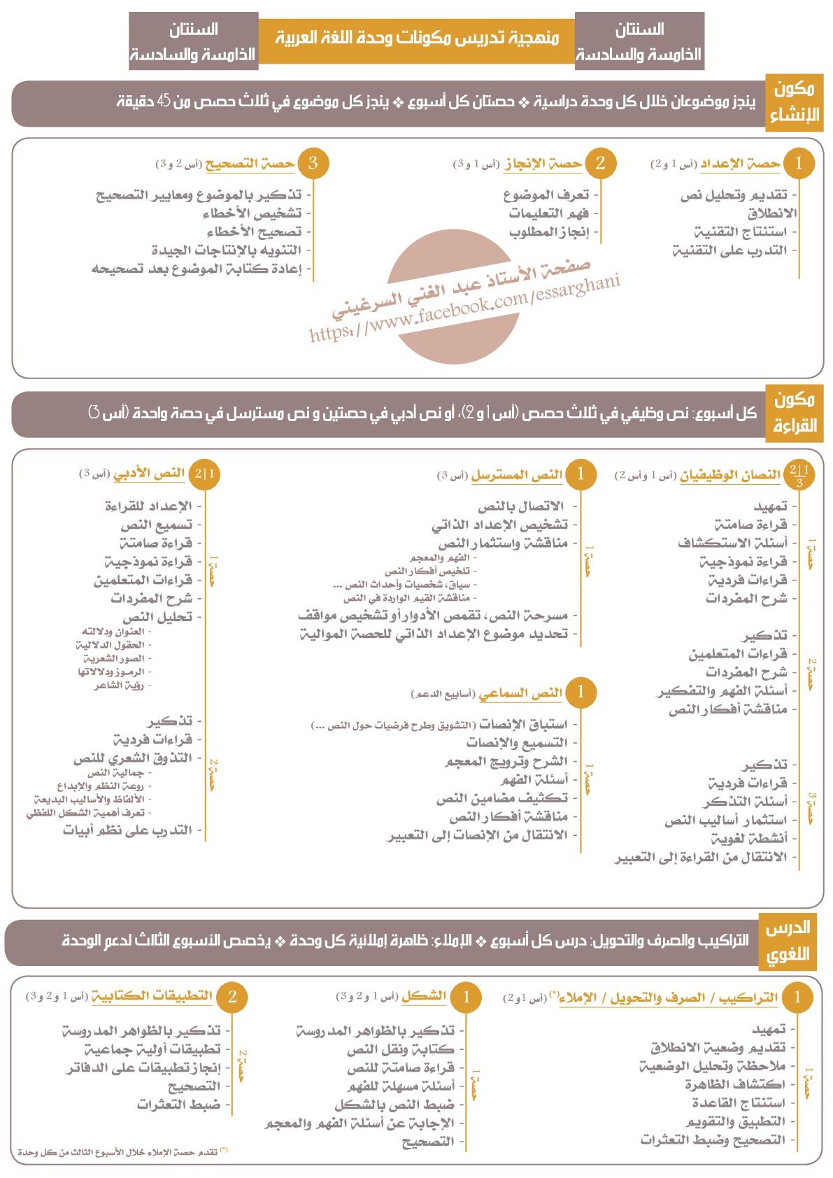 منهجية تدريس مكونات وحدة اللغة العربية السنة الخامسة والسادسة
