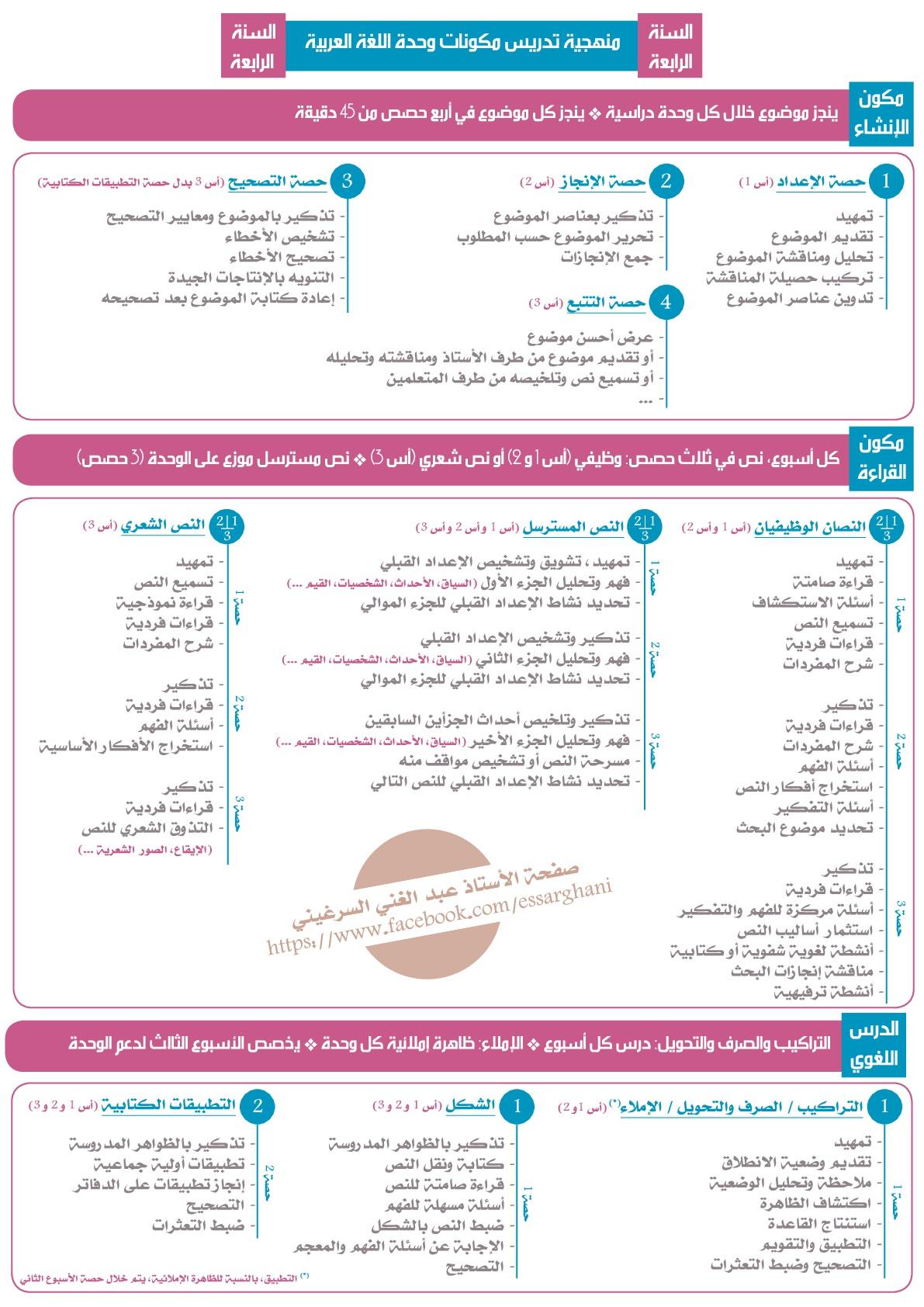 منهجية تدريس مكونات وحدة اللغة العربية السنة الرابعة