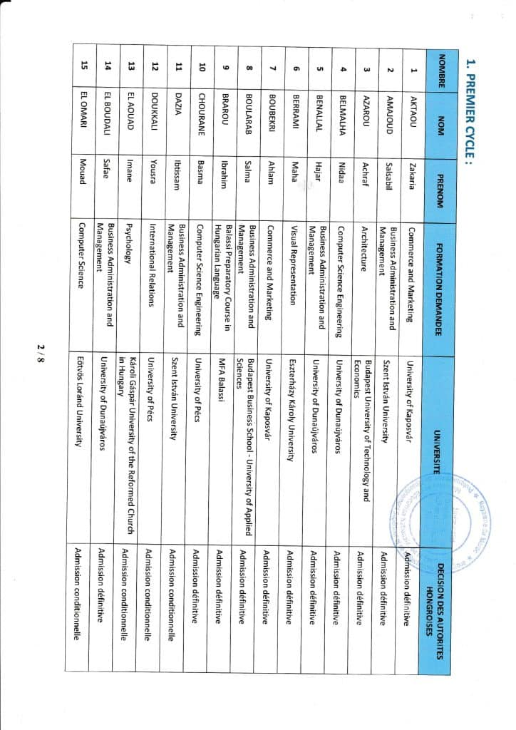 Hongrie_Resultats_Admission_Definitifs_2019_2020_page-0002